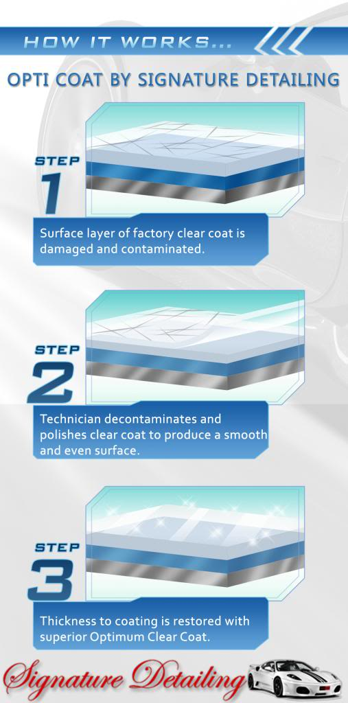 Opti-coat - Signature Detailing New Jersey - How it works diagram